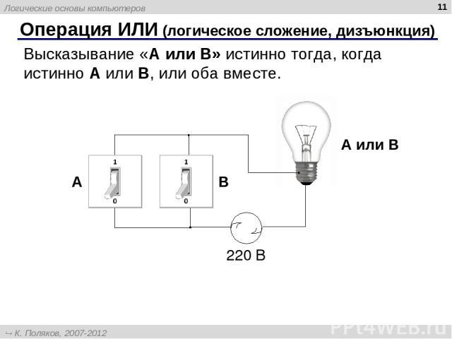 * Операция ИЛИ (логическое сложение, дизъюнкция) Высказывание «A или B» истинно тогда, когда истинно А или B, или оба вместе. A или B A B Логические основы компьютеров К. Поляков, 2007-2012 http://kpolyakov.narod.ru