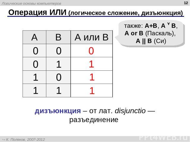 * Операция ИЛИ (логическое сложение, дизъюнкция) 1 0 также: A+B, A B, A or B (Паскаль), A || B (Си) 1 1 дизъюнкция – от лат. disjunctio — разъединение A B А или B Логические основы компьютеров К. Поляков, 2007-2012 http://kpolyakov.narod.ru
