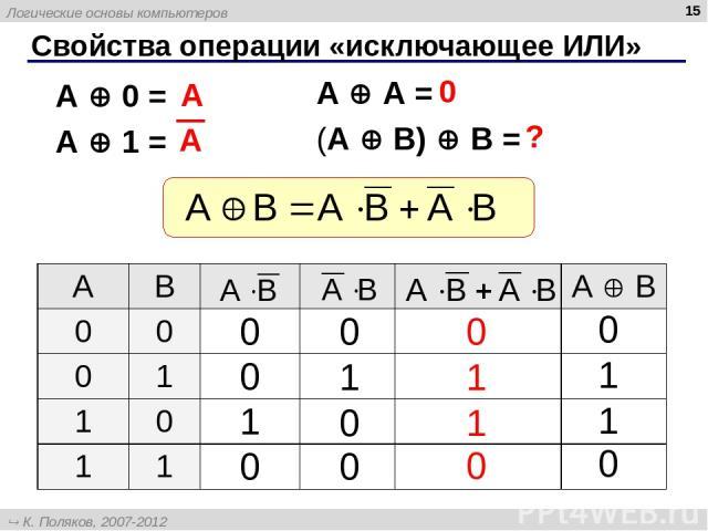 * Свойства операции «исключающее ИЛИ» A A = (A B) B = A 0 = A 1 = A 0 ? A B А B 0 0 0 1 1 0 1 1 Логические основы компьютеров К. Поляков, 2007-2012 http://kpolyakov.narod.ru