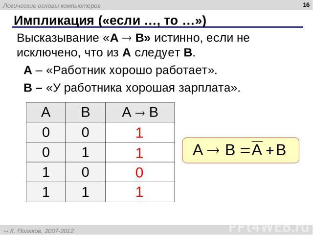 * Импликация («если …, то …») Высказывание «A B» истинно, если не исключено, что из А следует B. A – «Работник хорошо работает». B – «У работника хорошая зарплата». 1 1 1 0 A B А B 0 0 0 1 1 0 1 1 Логические основы компьютеров К. Поляков, 2007-2012 …