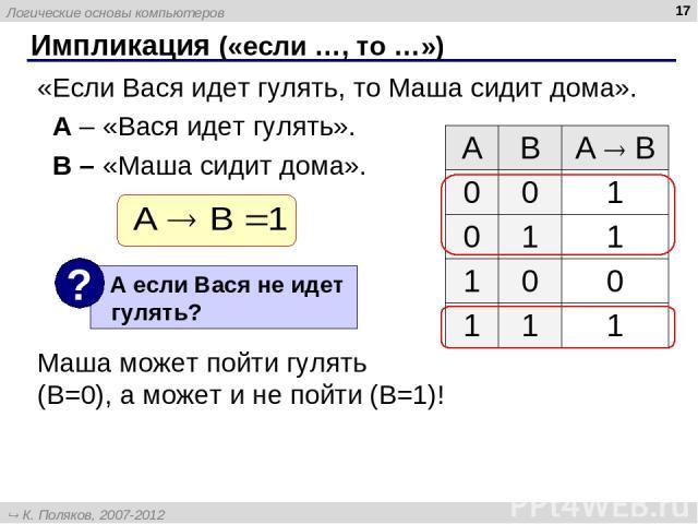 * Импликация («если …, то …») «Если Вася идет гулять, то Маша сидит дома». A – «Вася идет гулять». B – «Маша сидит дома». Маша может пойти гулять (B=0), а может и не пойти (B=1)! A B А B 0 0 1 0 1 1 1 0 0 1 1 1 Логические основы компьютеров К. Поляк…