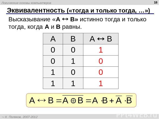* Эквивалентность («тогда и только тогда, …») Высказывание «A B» истинно тогда и только тогда, когда А и B равны. A B А B 0 0 1 0 1 0 1 0 0 1 1 1 Логические основы компьютеров К. Поляков, 2007-2012 http://kpolyakov.narod.ru