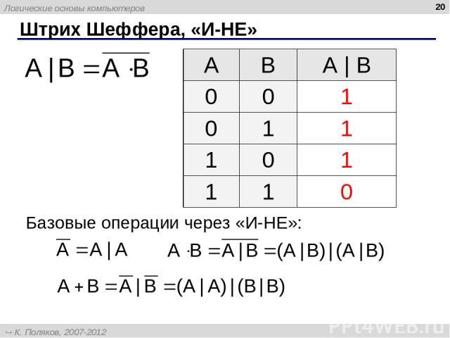 * Штрих Шеффера, «И-НЕ» Базовые операции через «И-НЕ»: A B А | B 0 0 1 0 1 1 1 0 1 1 1 0 Логические основы компьютеров К. Поляков, 2007-2012 http://kpolyakov.narod.ru