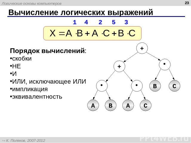 * Вычисление логических выражений Порядок вычислений: скобки НЕ И ИЛИ, исключающее ИЛИ импликация эквивалентность A B + + B C A С 1 4 2 5 3 Логические основы компьютеров К. Поляков, 2007-2012 http://kpolyakov.narod.ru