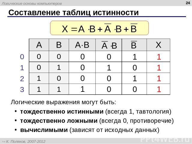 * Составление таблиц истинности Логические выражения могут быть: тождественно истинными (всегда 1, тавтология) тождественно ложными (всегда 0, противоречие) вычислимыми (зависят от исходных данных) A B A·B X 0 0 0 1 1 0 1 1 0 1 2 3 Логические основы…