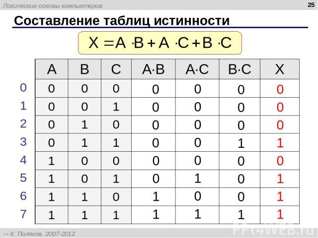 * Составление таблиц истинности A B C A∙B A∙C B∙C X 0 0 0 0 0 1 0 1 0 0 1 1 1 0 0 1 0 1 1 1 0 1 1 1 0 1 2 3 4 5 6 7 Логические основы компьютеров К. Поляков, 2007-2012 http://kpolyakov.narod.ru