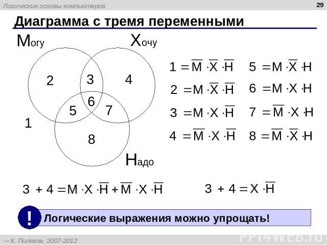 * Диаграмма с тремя переменными Хочу Могу Надо 1 2 3 4 5 6 7 8 Логические основы компьютеров К. Поляков, 2007-2012 http://kpolyakov.narod.ru