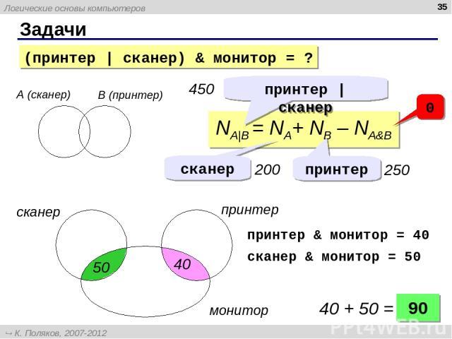 Задачи * А (сканер) B (принтер) NA|B = NA+ NB – NA&B принтер | сканер 450 сканер принтер 200 250 0 сканер принтер монитор 90 40 + 50 = принтер & монитор = 40 сканер & монитор = 50 50 40 (принтер | сканер) & монитор = ? Логические основы компьютеров …