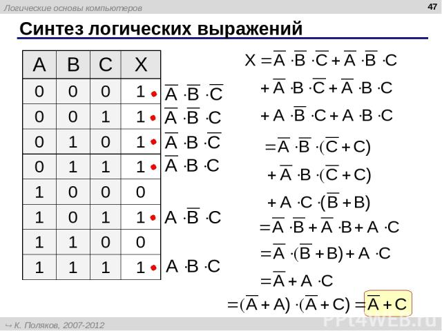 Синтез логических выражений * A B C X 0 0 0 1 0 0 1 1 0 1 0 1 0 1 1 1 1 0 0 0 1 0 1 1 1 1 0 0 1 1 1 1 Логические основы компьютеров К. Поляков, 2007-2012 http://kpolyakov.narod.ru
