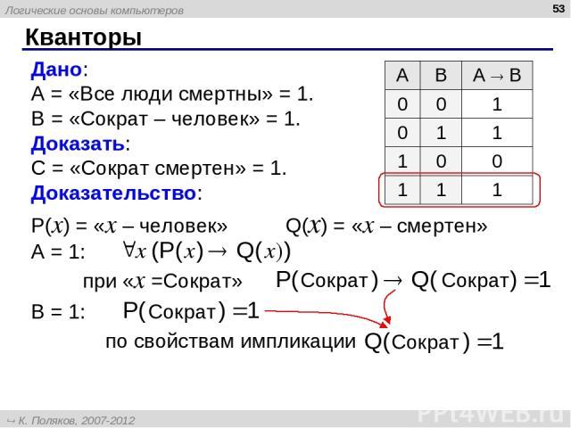 Кванторы * Дано: A = «Все люди смертны» = 1. B = «Сократ – человек» = 1. Доказать: C = «Сократ смертен» = 1. Доказательство: P(x) = «x – человек» Q(x) = «x – смертен» A = 1: при «x =Сократ» B = 1: по свойствам импликации A B А B 0 0 1 0 1 1 1 0 0 1 …