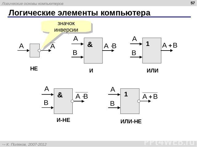 Логические элементы компьютера * НЕ И ИЛИ ИЛИ-НЕ И-НЕ значок инверсии Логические основы компьютеров К. Поляков, 2007-2012 http://kpolyakov.narod.ru