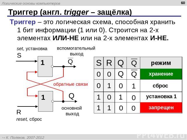 Триггер (англ. trigger – защёлка) * Триггер – это логическая схема, способная хранить 1 бит информации (1 или 0). Строится на 2-х элементах ИЛИ-НЕ или на 2-х элементах И-НЕ. основной выход вспомогательный выход reset, сброс set, установка обратные с…