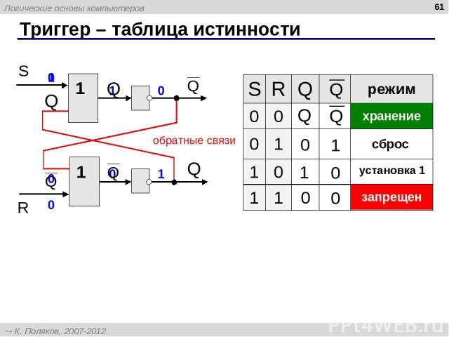 Триггер – таблица истинности * 1 1 обратные связи 1 1 0 0 0 0 1 0 1 0 0 0 1 0 S R Q режим 0 0 0 1 1 0 1 1 хранение запрещен сброс установка 1 Логические основы компьютеров К. Поляков, 2007-2012 http://kpolyakov.narod.ru