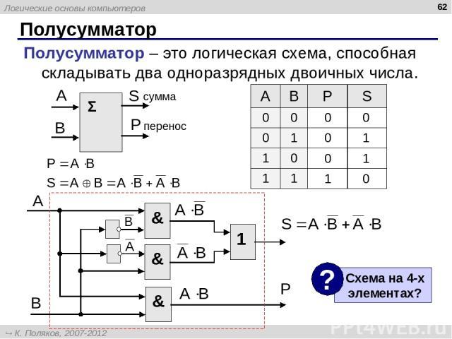Полусумматор * Полусумматор – это логическая схема, способная складывать два одноразрядных двоичных числа. 0 0 0 1 0 1 1 0 A B P S 0 0 0 1 1 0 1 1 Логические основы компьютеров К. Поляков, 2007-2012 http://kpolyakov.narod.ru