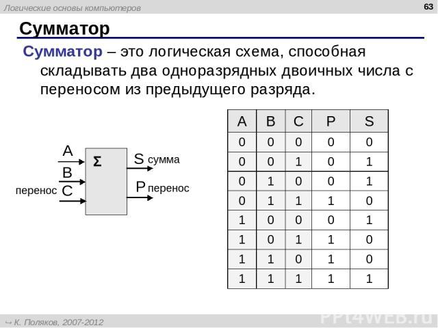 Сумматор * Сумматор – это логическая схема, способная складывать два одноразрядных двоичных числа с переносом из предыдущего разряда. Σ сумма перенос перенос A B C P S 0 0 0 0 0 0 0 1 0 1 0 1 0 0 1 0 1 1 1 0 1 0 0 0 1 1 0 1 1 0 1 1 0 1 0 1 1 1 1 1 Л…
