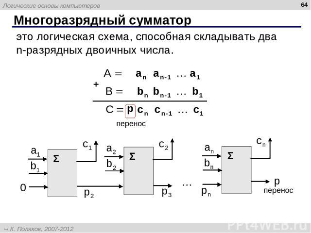 Многоразрядный сумматор * это логическая схема, способная складывать два n-разрядных двоичных числа. перенос перенос Логические основы компьютеров К. Поляков, 2007-2012 http://kpolyakov.narod.ru