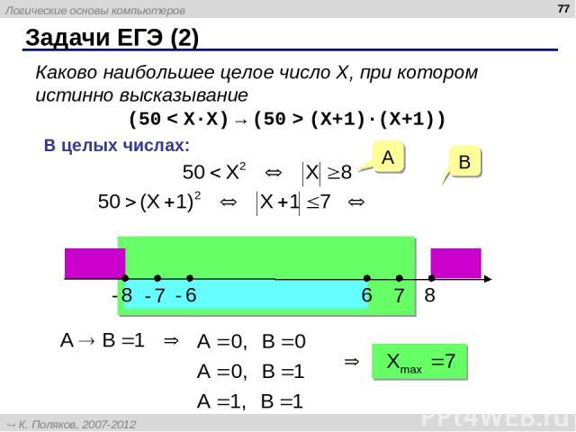 Задачи ЕГЭ (2) * Каково наибольшее целое число X, при котором истинно высказывание (50 < X·X) → (50 > (X+1)·(X+1)) В целых числах: A B Логические основы компьютеров К. Поляков, 2007-2012 http://kpolyakov.narod.ru