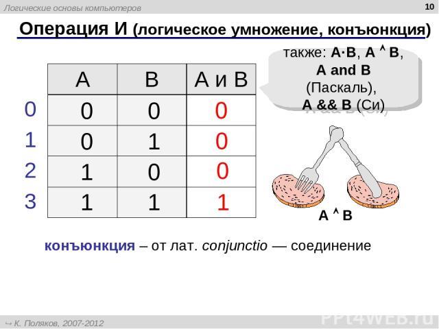 * Операция И (логическое умножение, конъюнкция) 1 0 также: A·B, A B, A and B (Паскаль), A && B (Си) 0 0 конъюнкция – от лат. conjunctio — соединение A B A B А и B 0 1 2 3 Логические основы компьютеров К. Поляков, 2007-2012 http://kpolyakov.narod.ru