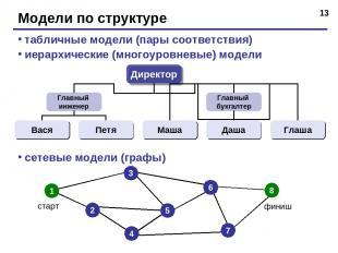 * Модели по структуре табличные модели (пары соответствия) иерархические (многоу