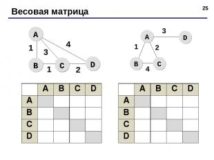 * Весовая матрица A B C D A B C D A B C D A B C D