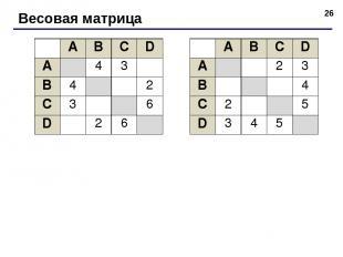 * Весовая матрица A B C D A 4 3 B 4 2 C 3 6 D 2 6 A B C D A 2 3 B 4 C 2 5 D 3 4