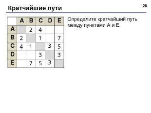 * Кратчайшие пути Определите кратчайший путь между пунктами A и E. A B C D E A 2