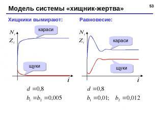 * Модель системы «хищник-жертва» Хищники вымирают: Равновесие: караси щуки карас