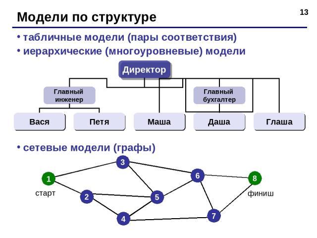 * Модели по структуре табличные модели (пары соответствия) иерархические (многоуровневые) модели сетевые модели (графы)