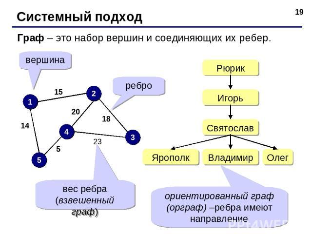 * Системный подход Граф – это набор вершин и соединяющих их ребер. 1 2 3 4 5 вершина ребро 23 18 20 15 14 5 вес ребра (взвешенный граф) ориентированный граф (орграф) –ребра имеют направление