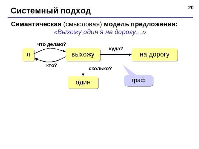 * Системный подход Семантическая (смысловая) модель предложения: «Выхожу один я на дорогу…» выхожу я на дорогу один что делаю? кто? сколько? куда? граф
