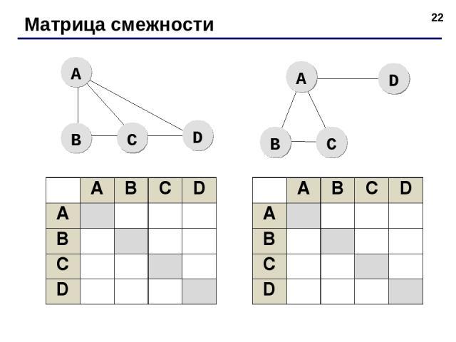 * Матрица смежности A B C D A B C D A B C D A B C D