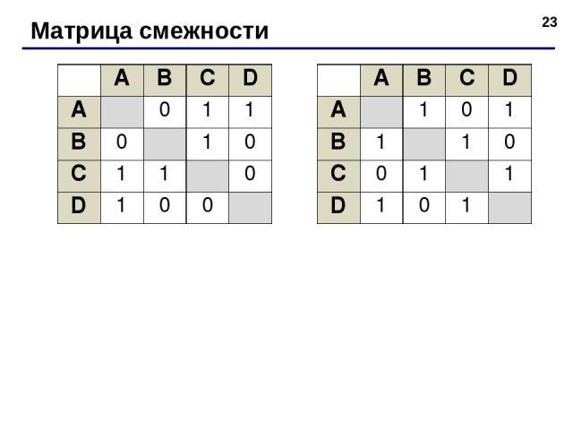 * Матрица смежности A B C D A 0 1 1 B 0 1 0 C 1 1 0 D 1 0 0 A B C D A 1 0 1 B 1 1 0 C 0 1 1 D 1 0 1