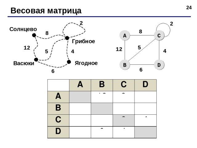 * Весовая матрица Васюки Солнцево Ягодное 12 8 5 4 6 Грибное 2 A B C D A 12 8 B 12 5 6 C 8 5 2 4 D 6 4