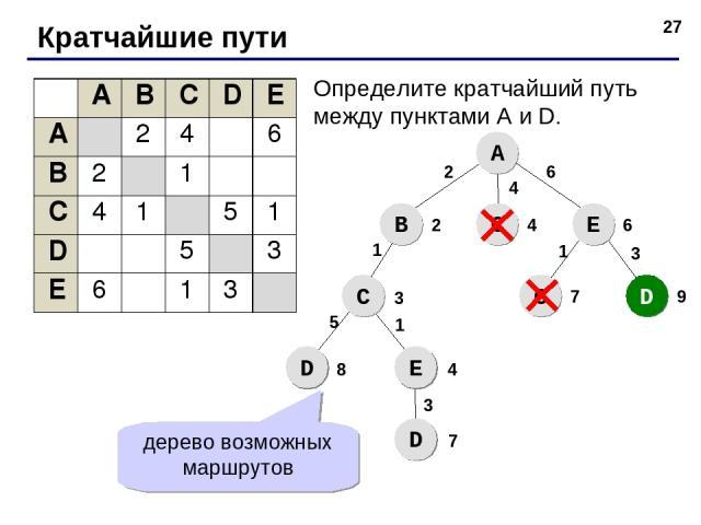 * Кратчайшие пути Определите кратчайший путь между пунктами A и D. A B С E С D С D E D 2 4 6 2 4 6 1 3 1 3 9 7 5 8 4 1 3 7 дерево возможных маршрутов A B C D E A 2 4 6 B 2 1 C 4 1 5 1 D 5 3 E 6 1 3