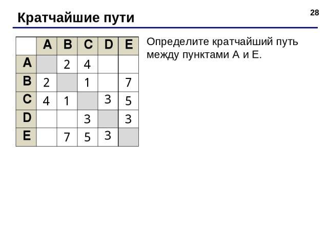 * Кратчайшие пути Определите кратчайший путь между пунктами A и E. A B C D E A 2 4 B 2 1 7 C 4 1 3 5 D 3 3 E 7 5 3