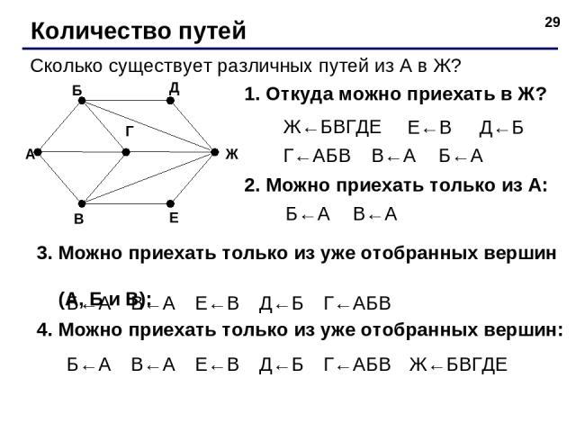 * Количество путей Сколько существует различных путей из А в Ж? 1. Откуда можно приехать в Ж? Ж←БВГДЕ Е←В Д←Б Г←АБВ В←А Б←А 2. Можно приехать только из А: Б←А В←А 3. Можно приехать только из уже отобранных вершин (А, Б и В): Б←А В←А Е←В Д←Б Г←АБВ 4.…
