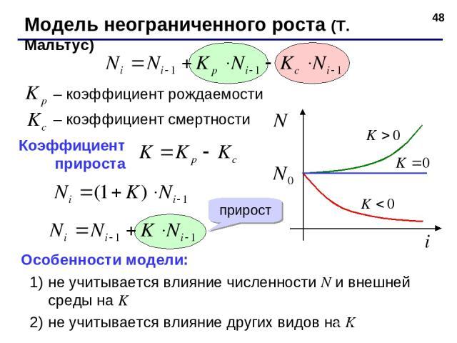 * – коэффициент рождаемости – коэффициент смертности Особенности модели: не учитывается влияние численности N и внешней среды на K не учитывается влияние других видов на K Коэффициент прироста прирост Модель неограниченного роста (T. Мальтус)