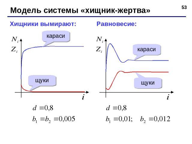 * Модель системы «хищник-жертва» Хищники вымирают: Равновесие: караси щуки караси щуки
