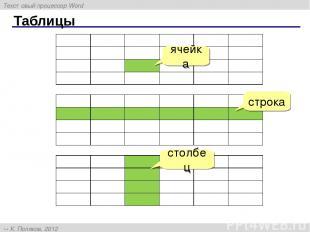 Таблицы ячейка строка столбец Текстовый процессор Word К. Поляков, 2012 http://k