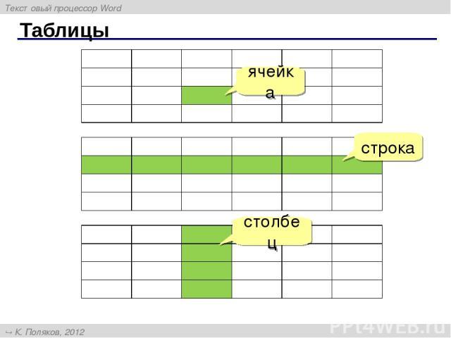 Таблицы ячейка строка столбец Текстовый процессор Word К. Поляков, 2012 http://kpolyakov.narod.ru