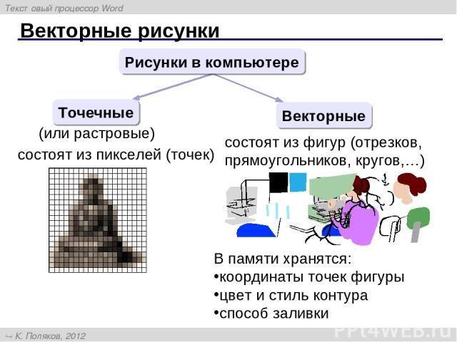 Векторные рисунки Рисунки в компьютере Точечные Векторные (или растровые) состоят из пикселей (точек) состоят из фигур (отрезков, прямоугольников, кругов,…) В памяти хранятся: координаты точек фигуры цвет и стиль контура способ заливки Текстовый про…