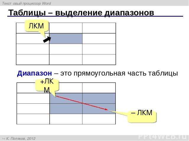 Таблицы – выделение диапазонов ЛКМ Диапазон – это прямоугольная часть таблицы +ЛКМ – ЛКМ Текстовый процессор Word К. Поляков, 2012 http://kpolyakov.narod.ru