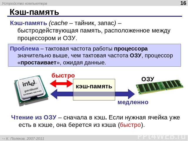 Кэш-память * Кэш-память (cache – тайник, запас) – быстродействующая память, расположенное между процессором и ОЗУ. Проблема – тактовая частота работы процессора значительно выше, чем тактовая частота ОЗУ, процессор «простаивает», ожидая данные. кэш-…