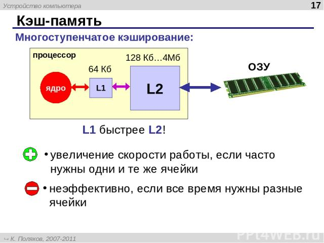 Кэш-память * увеличение скорости работы, если часто нужны одни и те же ячейки неэффективно, если все время нужны разные ячейки Многоступенчатое кэширование: процессор ядро ОЗУ L1 L2 64 Кб 128 Кб…4Мб L1 быстрее L2! Устройство компьютера К. Поляков, 2…