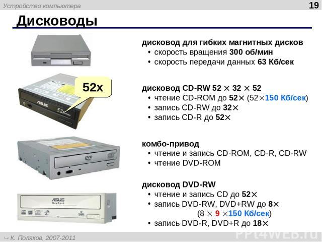 Дисководы * дисковод для гибких магнитных дисков скорость вращения 300 об/мин скорость передачи данных 63 Кб/сек дисковод CD-RW 52 32 52 чтение CD-ROM до 52 (52 150 Кб/сек) запись CD-RW до 32 запись CD-R до 52 52x комбо-привод чтение и запись CD-ROM…