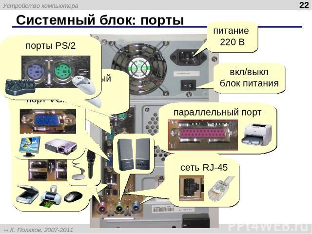 Системный блок: порты * вкл/выкл блок питания питание 220 В Устройство компьютера К. Поляков, 2007-2011 http://kpolyakov.narod.ru