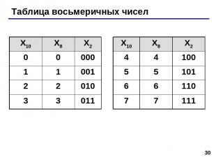 * Таблица восьмеричных чисел X10 X8 X2 X10 X8 X2 0 0 000 4 4 100 1 1 001 5 5 101