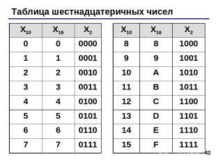 * Таблица шестнадцатеричных чисел X10 X16 X2 X10 X16 X2 0 0 0000 8 8 1000 1 1 00