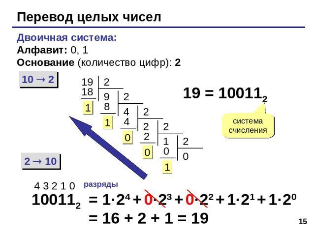 * Перевод целых чисел Двоичная система: Алфавит: 0, 1 Основание (количество цифр): 2 10 2 2 10 19 19 = 100112 система счисления 100112 4 3 2 1 0 разряды = 1·24 + 0·23 + 0·22 + 1·21 + 1·20 = 16 + 2 + 1 = 19
