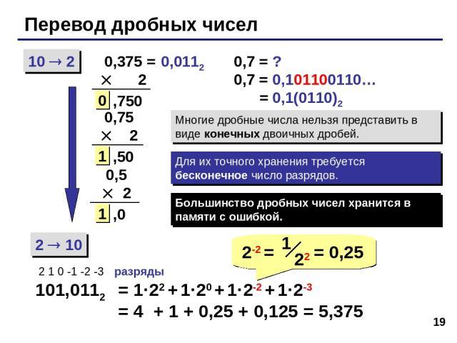 * Перевод дробных чисел 10 2 2 10 0,375 = 2 101,0112 2 1 0 -1 -2 -3 разряды = 1·22 + 1·20 + 1·2-2 + 1·2-3 = 4 + 1 + 0,25 + 0,125 = 5,375 ,750 0 0,75 2 ,50 1 0,5 2 ,0 1 0,7 = ? 0,7 = 0,101100110… = 0,1(0110)2 Многие дробные числа нельзя представить в…